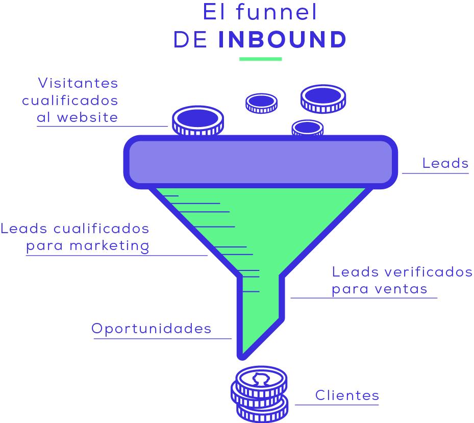 Funnel-de-ventas-en-Inboud-Marketing.png