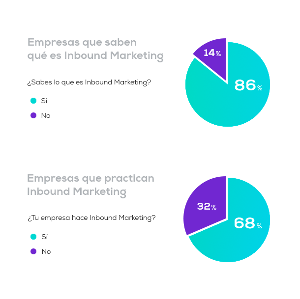 Empresas-que-usan-y-saben-de-Inbound-Marketing