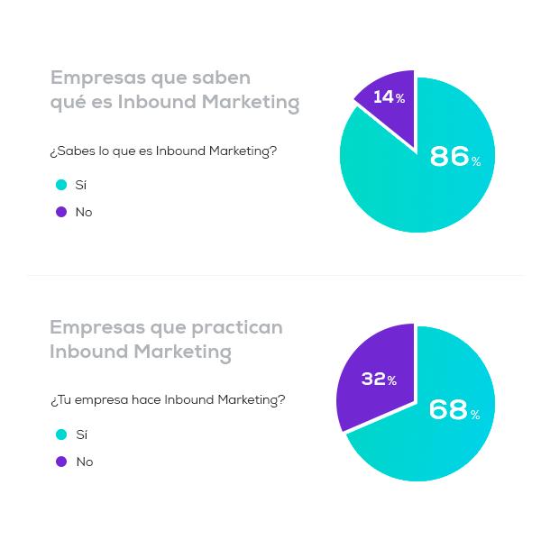 Empresas-que-usan-y-saben-de-Inbound-Marketing