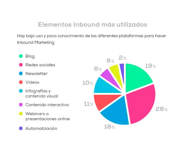 Elementos-del-Inbound-Marketing-más-utilizados