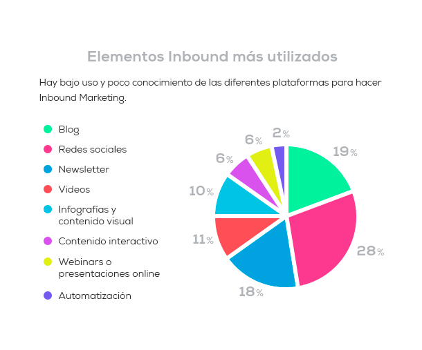 Elementos-del-Inbound-Marketing-más-utilizados