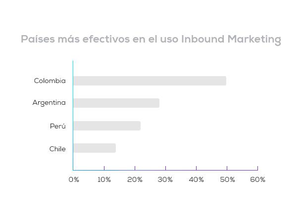 Países-en-donde-funciona-el-Inbound-Marketing