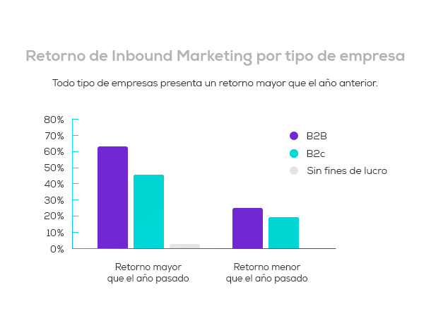 ROI-de-Inbound-Marketing-por-tipo-de-empresa