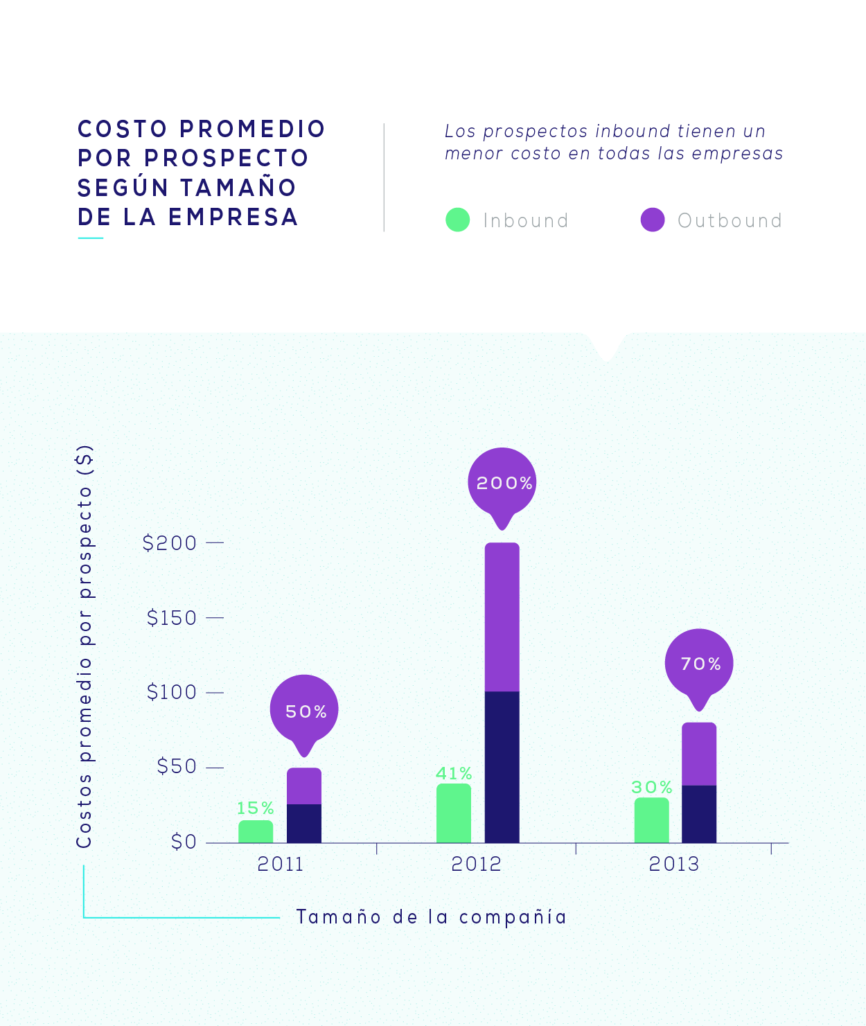 HubSpot-Costo-promedio-por-lead-Inbound-Marketing.png