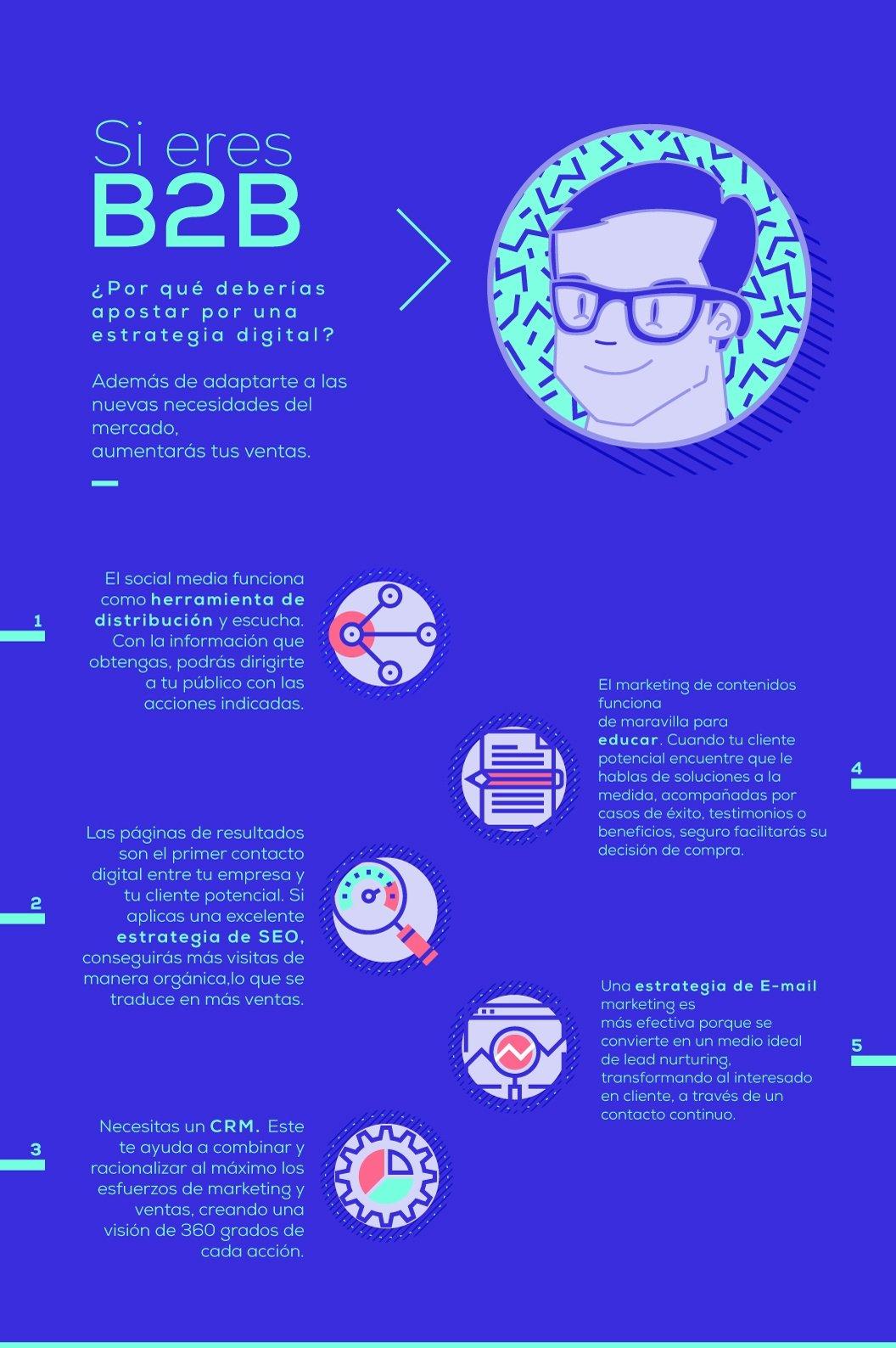 Infografía-Inbound-Marketing-para-empresas-B2B