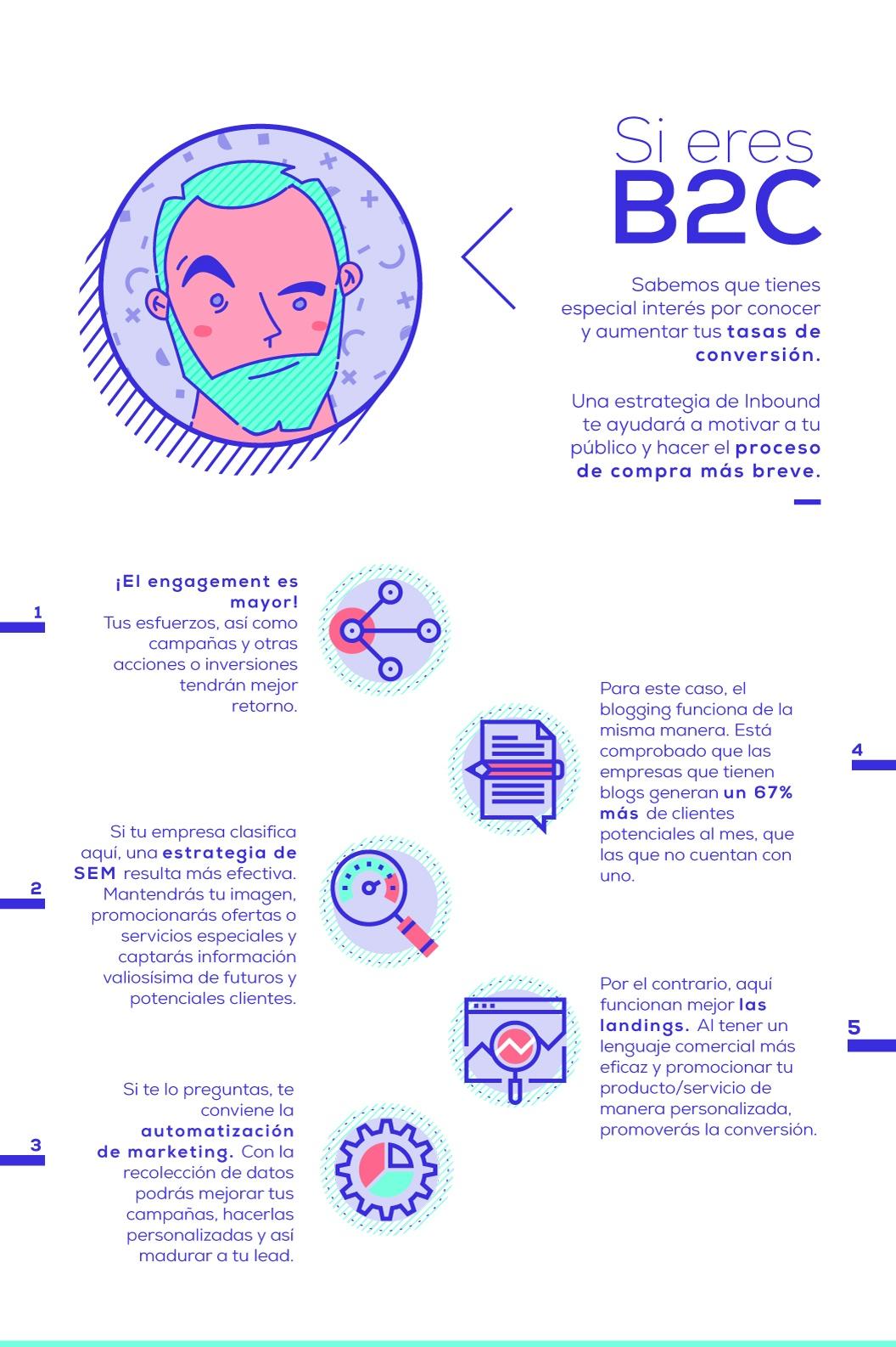 Infografía-Inbound-Marketing-para-empresas-B2C