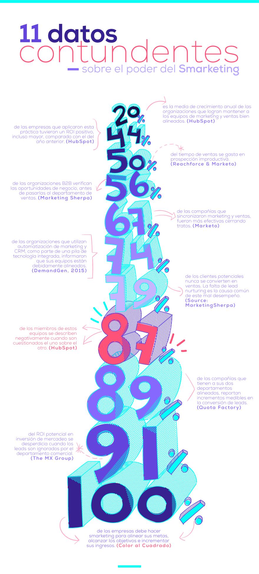 Infografía-Smarketing.png